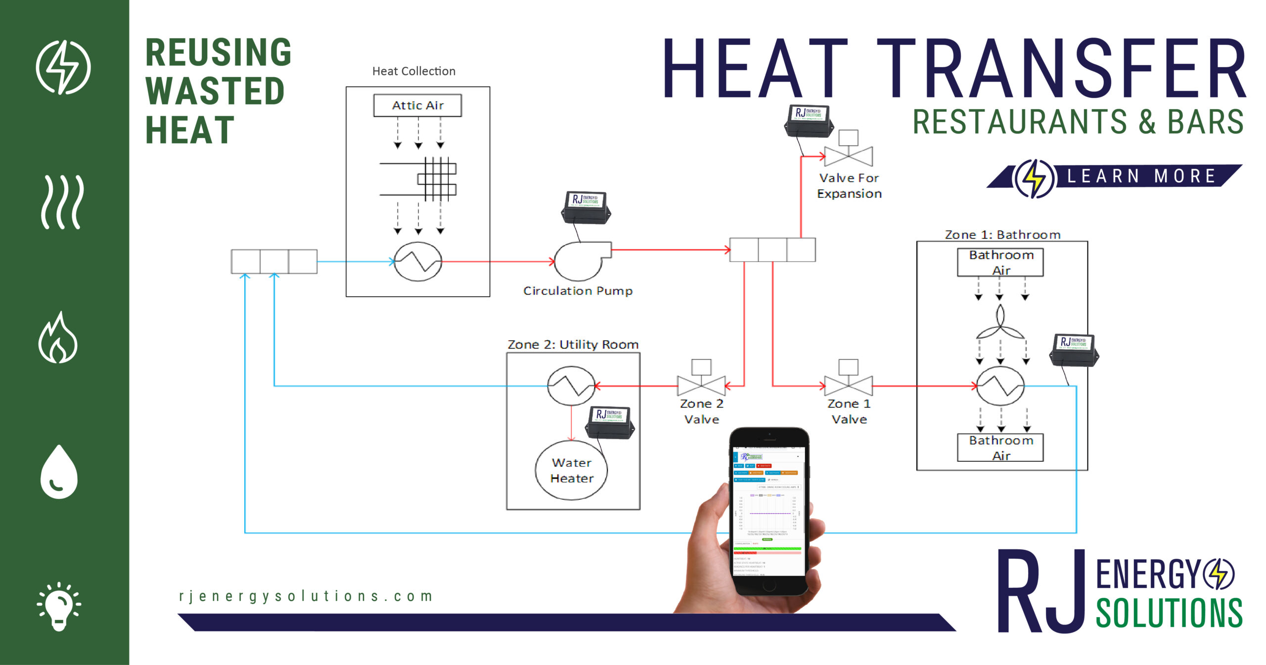 Herd & Horns Heat Transfer Project